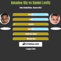 Amadou Dia vs Daniel Lovitz h2h player stats