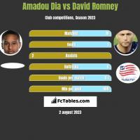 Amadou Dia vs David Romney h2h player stats