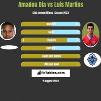Amadou Dia vs Luis Martins h2h player stats