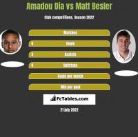 Amadou Dia vs Matt Besler h2h player stats