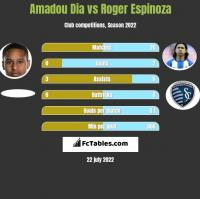 Amadou Dia vs Roger Espinoza h2h player stats