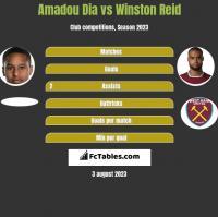 Amadou Dia vs Winston Reid h2h player stats