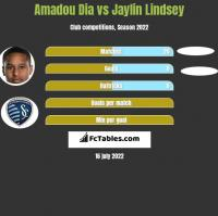 Amadou Dia vs Jaylin Lindsey h2h player stats
