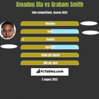 Amadou Dia vs Graham Smith h2h player stats