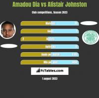 Amadou Dia vs Alistair Johnston h2h player stats