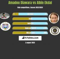 Amadou Diawara vs Albin Ekdal h2h player stats