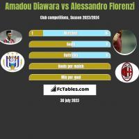 Amadou Diawara vs Alessandro Florenzi h2h player stats