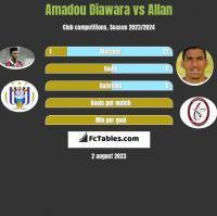 Amadou Diawara vs Allan h2h player stats