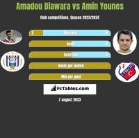 Amadou Diawara vs Amin Younes h2h player stats