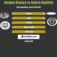 Amadou Diawara vs Andrea Beghetto h2h player stats