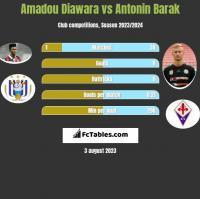 Amadou Diawara vs Antonin Barak h2h player stats