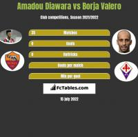 Amadou Diawara vs Borja Valero h2h player stats