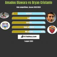 Amadou Diawara vs Bryan Cristante h2h player stats