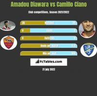 Amadou Diawara vs Camillo Ciano h2h player stats