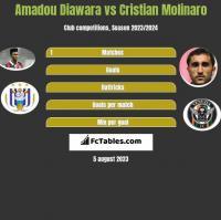 Amadou Diawara vs Cristian Molinaro h2h player stats