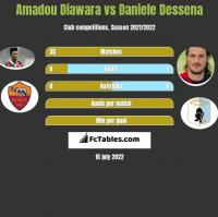 Amadou Diawara vs Daniele Dessena h2h player stats