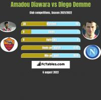 Amadou Diawara vs Diego Demme h2h player stats