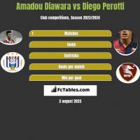 Amadou Diawara vs Diego Perotti h2h player stats