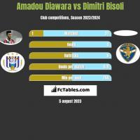Amadou Diawara vs Dimitri Bisoli h2h player stats
