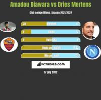 Amadou Diawara vs Dries Mertens h2h player stats