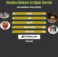 Amadou Diawara vs Edgar Barreto h2h player stats