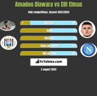 Amadou Diawara vs Elif Elmas h2h player stats