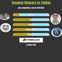 Amadou Diawara vs Fabian h2h player stats