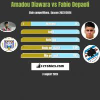 Amadou Diawara vs Fabio Depaoli h2h player stats