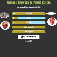 Amadou Diawara vs Felipe Curcio h2h player stats
