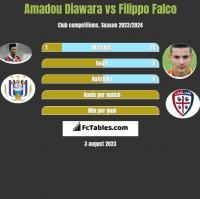 Amadou Diawara vs Filippo Falco h2h player stats