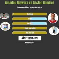 Amadou Diawara vs Gaston Ramirez h2h player stats