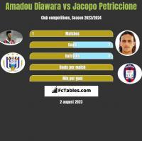 Amadou Diawara vs Jacopo Petriccione h2h player stats