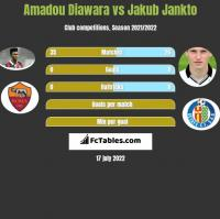 Amadou Diawara vs Jakub Jankto h2h player stats