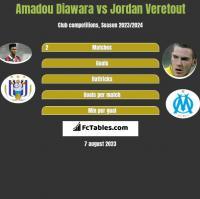 Amadou Diawara vs Jordan Veretout h2h player stats
