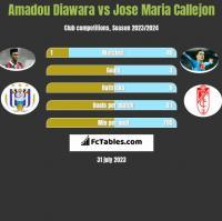 Amadou Diawara vs Jose Maria Callejon h2h player stats