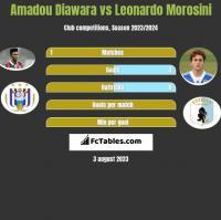 Amadou Diawara vs Leonardo Morosini h2h player stats