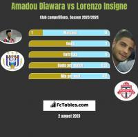 Amadou Diawara vs Lorenzo Insigne h2h player stats