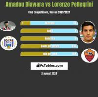 Amadou Diawara vs Lorenzo Pellegrini h2h player stats