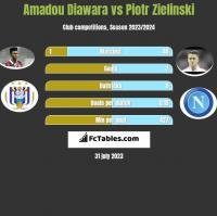 Amadou Diawara vs Piotr Zielinski h2h player stats