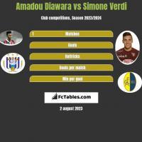 Amadou Diawara vs Simone Verdi h2h player stats