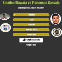 Amadou Diawara vs Francesco Cassata h2h player stats