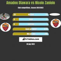 Amadou Diawara vs Nicolo Zaniolo h2h player stats