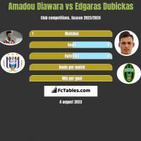Amadou Diawara vs Edgaras Dubickas h2h player stats