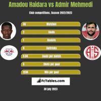 Amadou Haidara vs Admir Mehmedi h2h player stats