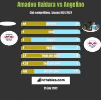 Amadou Haidara vs Angelino h2h player stats