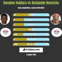 Amadou Haidara vs Benjamin Henrichs h2h player stats