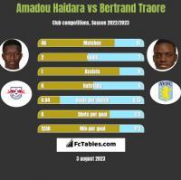 Amadou Haidara vs Bertrand Traore h2h player stats