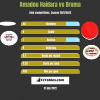 Amadou Haidara vs Bruma h2h player stats