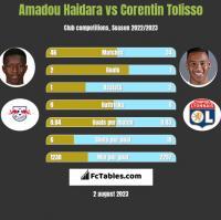 Amadou Haidara vs Corentin Tolisso h2h player stats