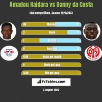 Amadou Haidara vs Danny da Costa h2h player stats